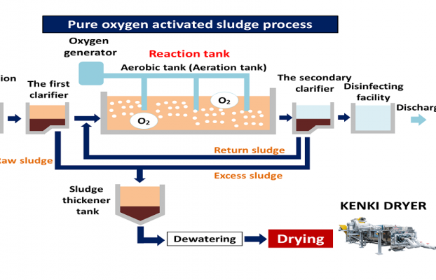 Wastewater treatment using a modified A2O process based on fiber polypropylene media